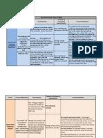TWS Assessment Plan