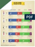 #Infographie - Les sites leaders traversent les âges