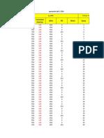 Graficos de Operacion de un compresor en excel
