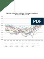 SP/Case Shiller Index Through June 2009