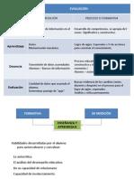 Diferencia Entre Eval Formativa y Medicion