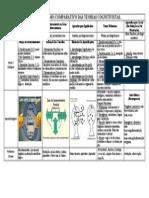 Teorias Cognitivas - Tabela Comparativa