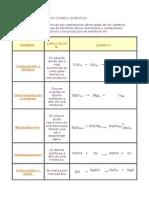 03 Tipos de Reacciones Quimicas