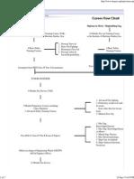 Career Flow Chart