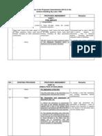 Preview Proposed Amendments UBBL 2013