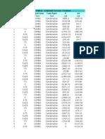 Tabel SAP Max Min