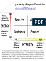 Energy vs Intensity