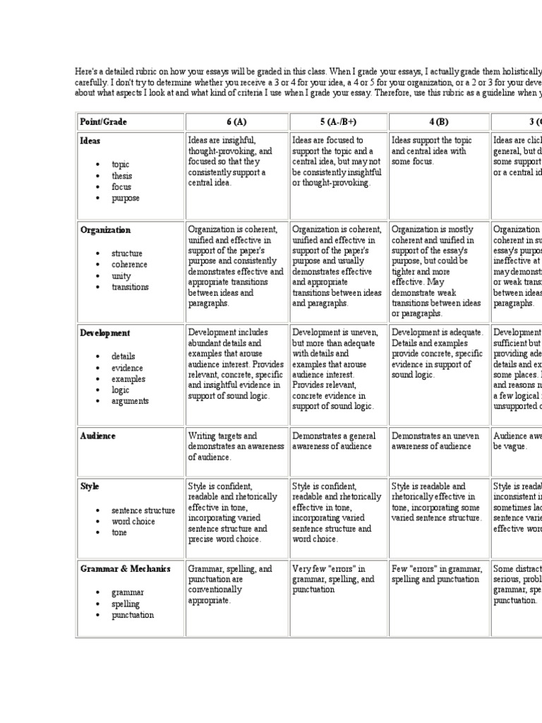 rubric for writing composition essays paragraph