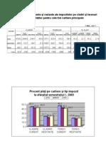 Grafice-Analiza Pietii Imobiliare