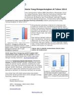 Prediksi Peluang Bisnis Yang Menguntungkan di Tahun 2014