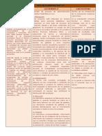 tarea 3 - proceso adminsitrativo