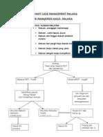 Flow Chart Case Management Malaria