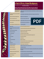 Spine Chart