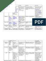 tabela de doenças
