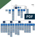 organograma-FINEP