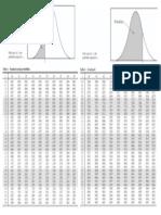 Standard Normal Probabilities Table