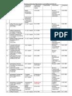 Штатное расписание Управления  по Актюбинской области