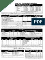 TW&T Cheatsheet Page 1 V1.0.doc
