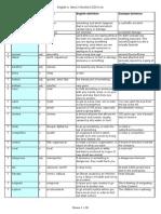 420 Englishinmind2 Slovnik PDF