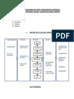 Diagrama de Sipoc Ventas