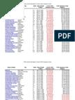 FDIC Failed Banks Insurance Fund Balance ($5.5B Negative Balance as August 21, 2009)
