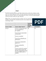 Invoice Price Adjustment