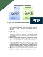 Derecho Ambiental - Actividad de Aprendizaje i
