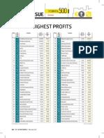 Highest Profits