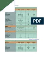 Engineering Properties of Toughened Zirconia