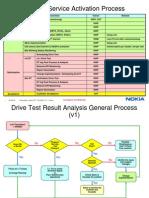 HSDPA Service Activation Process