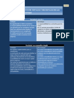 Cuadro Comparativo de Ventajas y Desventajas de Las Sociedades Mercantiles