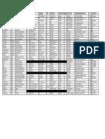 Properties Chart 2