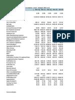 ProfitnLoss Consolidated GAIL