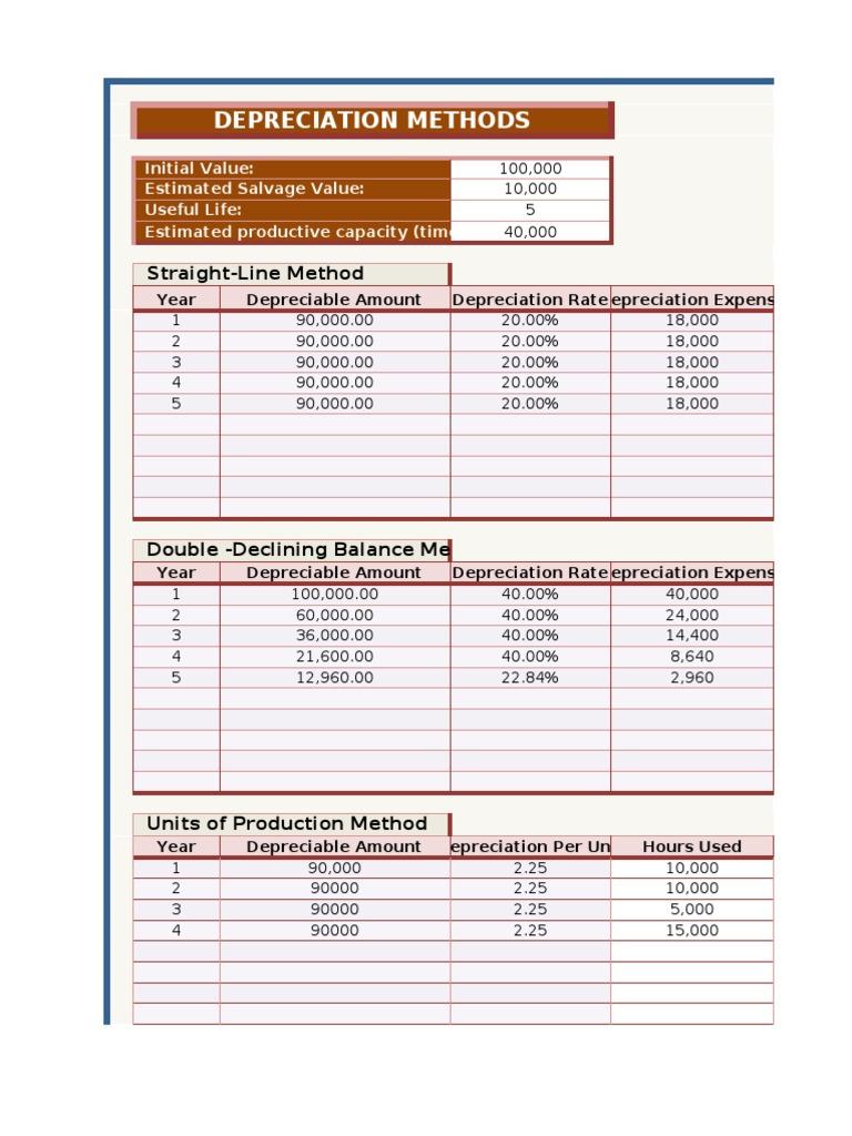 depreciation calculator depreciation business rh scribd com