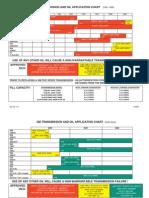 BMW ATF Transmission Oil Application Chart