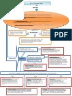 Mapa conceptual de los postulados básicos de la Contabilidad