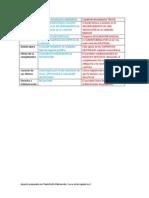 Paralelo Condicion Resolutoria Ordinaria y Tacita.pdf