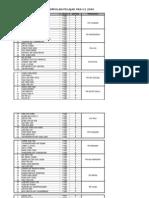 Senarai Nama Kumpulan Kolokium 2009 A