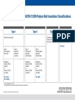 CCW-3897 R2 Classifications Chart 5-2-13