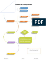 Flow Chart of Bidding Process