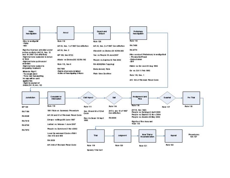 Crim Pro Flow Chart
