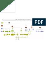 AYSO - Clase 3 - SO General Ida Des - Mapa Conceptual