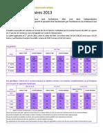 Assiettes Forfaitaires Apprentis 2013 - FFB Info