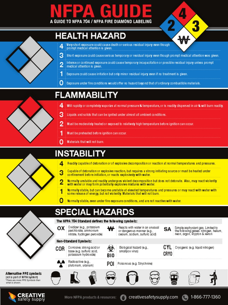 nfpass products hazard diamond nfpa system classification