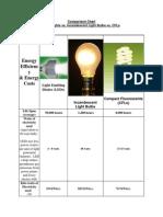 Comparision Comparision chart LED,CFL,LIGHT BULBS