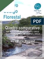 Novo Codigo Florestal - Quadro Comparativo - Previa