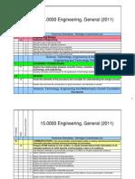 overview of engineering standards