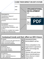 23346832 Future of Organizational Development