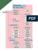 Diagram Flow Penumpang &Amp_ Barang