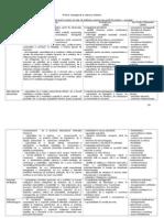 4. Profilul Managerial Al Cadrului Didactic